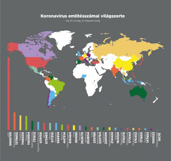 koronavírus social media kutatás